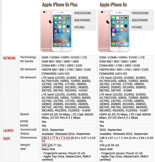 iphone 6s specification what s new in iphone 6s plus worth to upgrade it 4832
