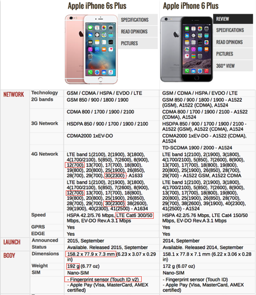 6cd2e075d88 iPhone 6S Plus vs iPhone 6S - specifications part1