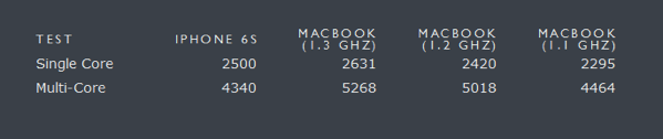 iPhone 6S benchmark tests