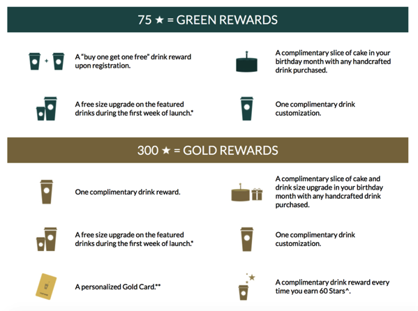 Starbucks - My Starbucks Rewards scheme