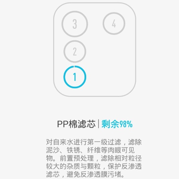 Xiaomi Water Purifier (小米净水器) - filters - Tube 1 (layout)