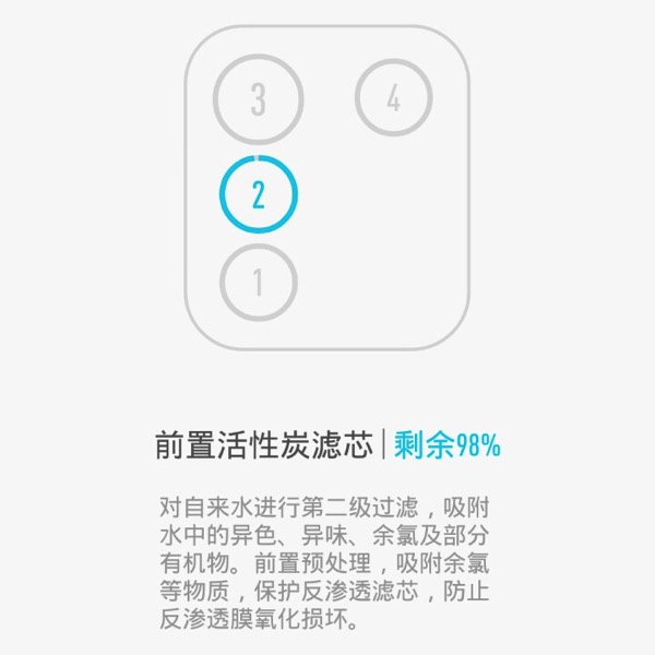 Xiaomi Water Purifier (小米净水器) - filters - Tube 2 (Layout)