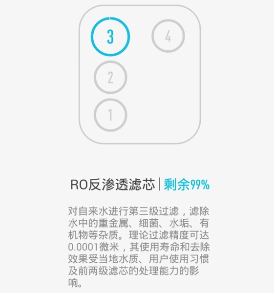 Xiaomi Water Purifier (小米净水器) - filters - Tube 3 (Layout)