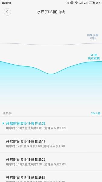 Xiaomi Water Purifier (小米净水器) - mobile app - trending