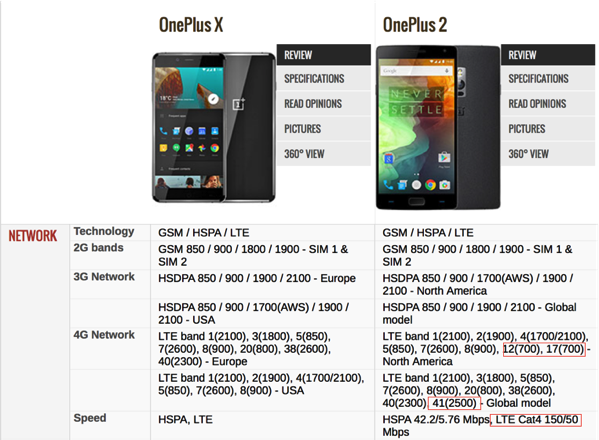Comparison (OnePlus 2 vs OnePlus X) - Section 1