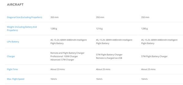 Phantom 3 Series - Compare models - Professional vs Advanced vs Standard vs 4K (table 2)