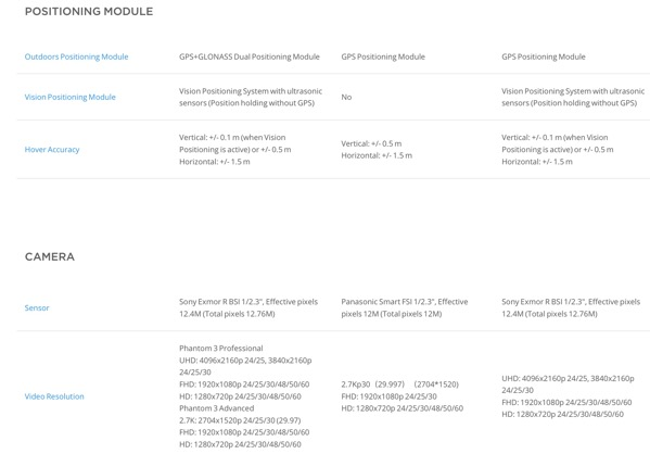 Phantom 3 Series - Compare models - Professional vs Advanced vs Standard vs 4K (table 3)