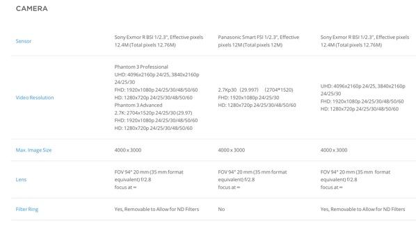 Phantom 3 Series - Compare models - Professional vs Advanced vs Standard vs 4K (table 4)