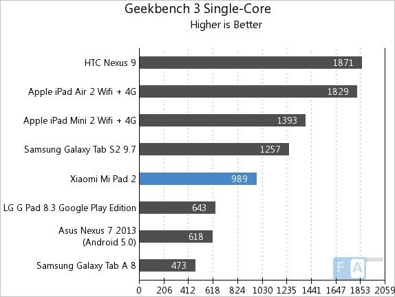 Mi Pad 2 - Geekbench 3