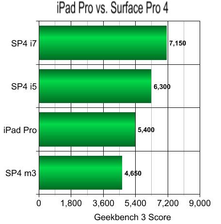 iPad Pro vs Surface Pro 4 - Geekbench 3 Score