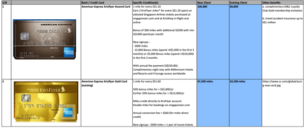 Credit Cards to earn miles - comparison table 1