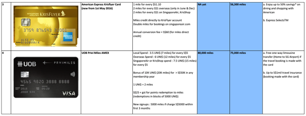 Credit Cards to earn miles - comparison table 2