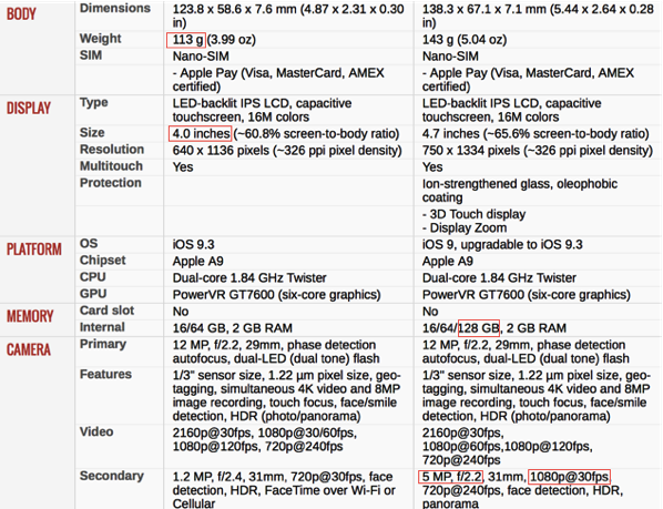 iPhone SE vs iPhone 6S - Compare Specifications (table2)