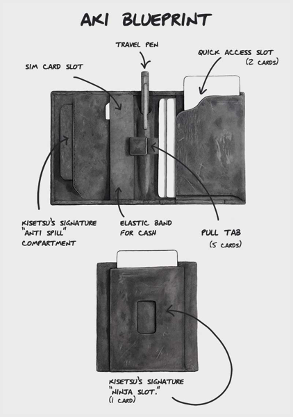 Aki Crazy Horse Leather Wallet - infographics