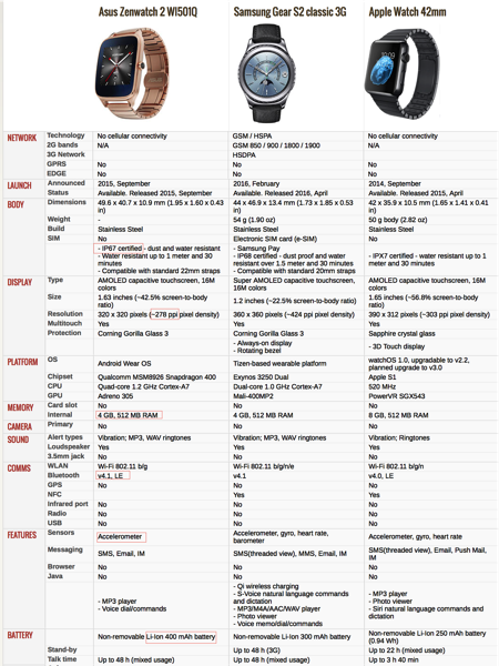 ASUS ZenWatch 2 WI501Q - Technical Specifications Comparison with Gear S2 and Apple Watch