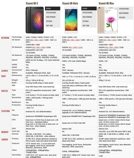 Xiaomi Mi 5 (小米手机5) Smartphone - specifications table