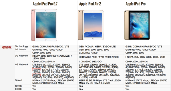 iPad Pro 9.7inch - specifications comparison (Table1)