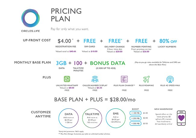Circles Life - New Telco in Singapore - Plan overview