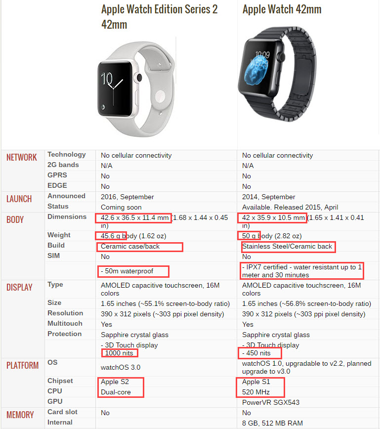 apple-s2-watch-edition-review-specifications-comparison-vs-s1-page-1