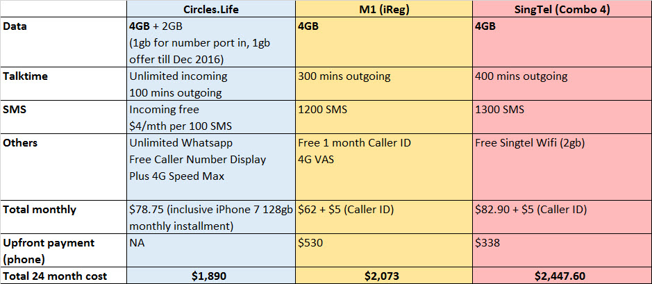 circles-life-telcoplan-with-no-contract-cost-comparisons
