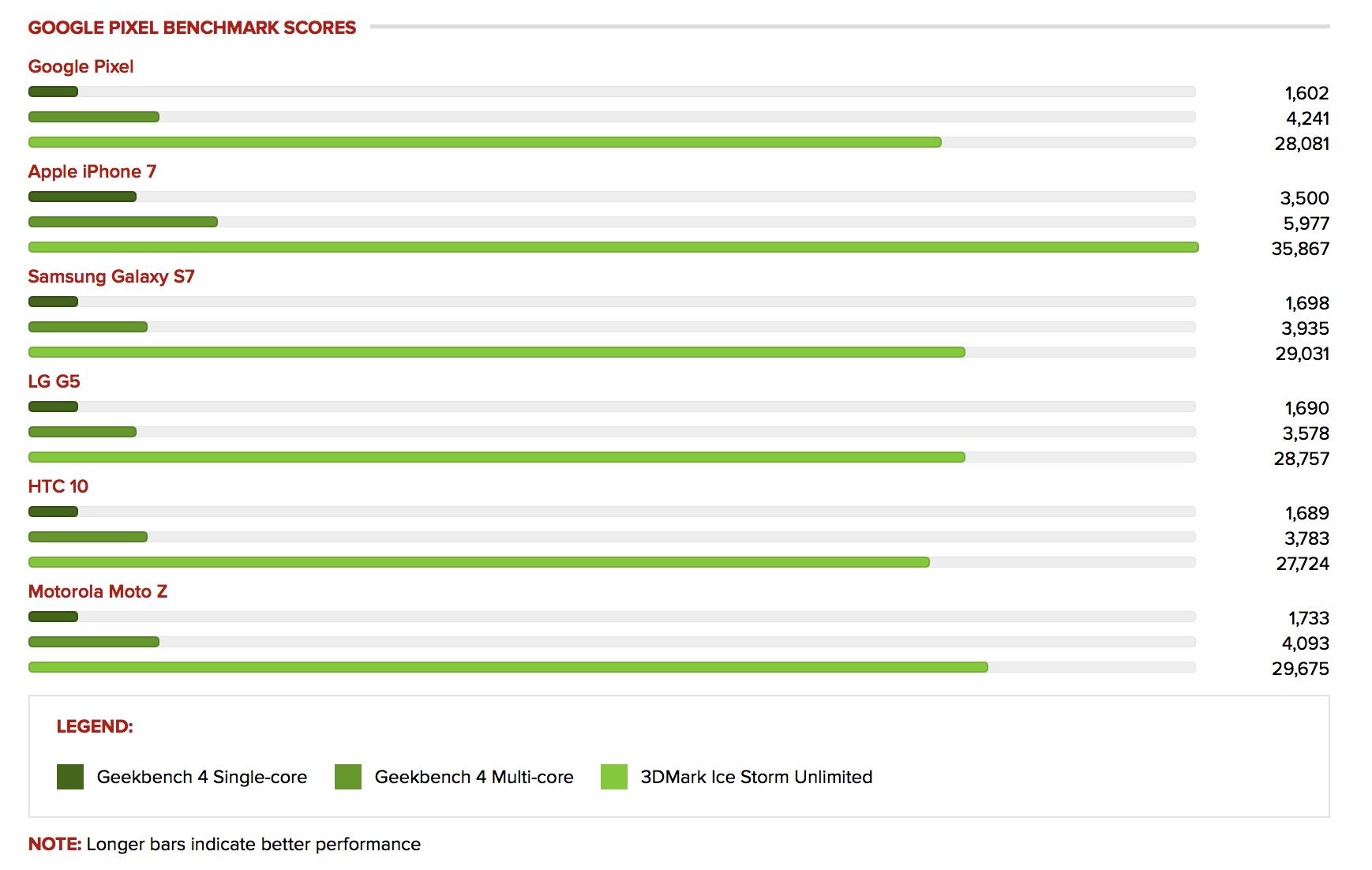 google-pixel-review-benchmark-scores-vs-other-smartphones