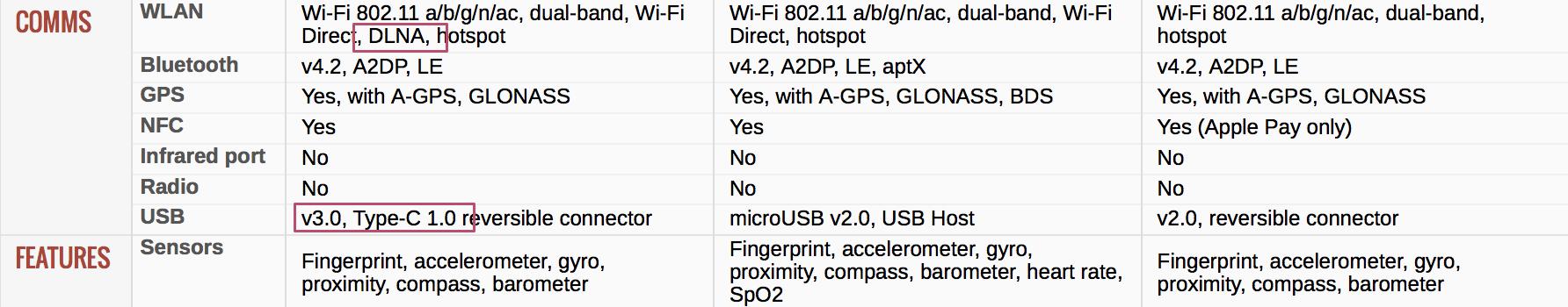 google-pixel-review-technical-specifications-comparison-pixel-vs-samsung-s7-vs-iphone-7-page-3