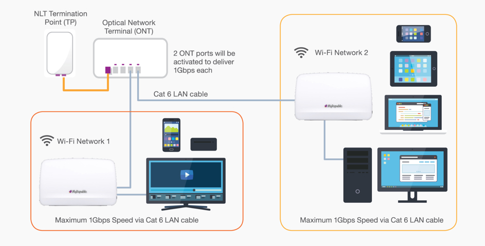 With MyRepublic, now you can have two separate high speed home