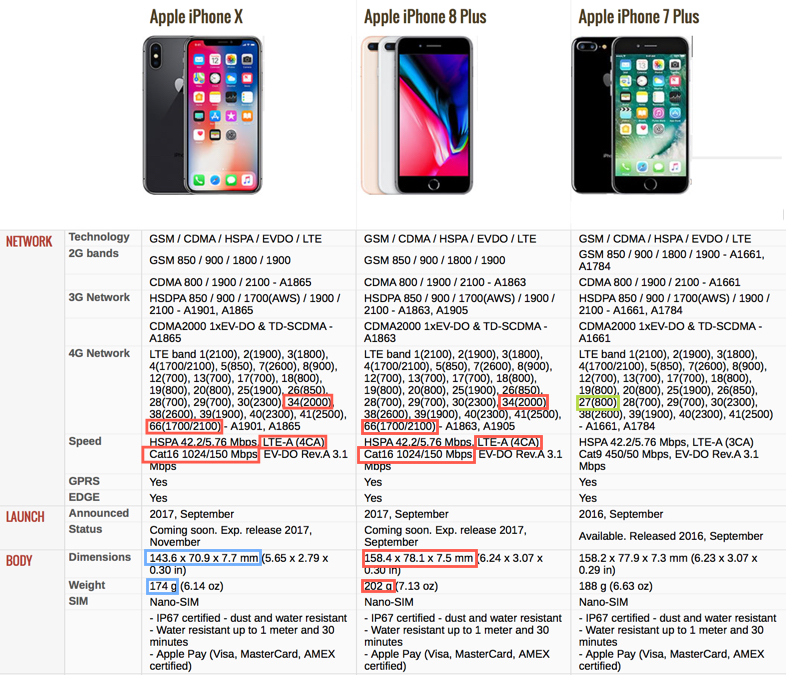 Key Differences Between The New Iphone 8 Iphone 8 Plus