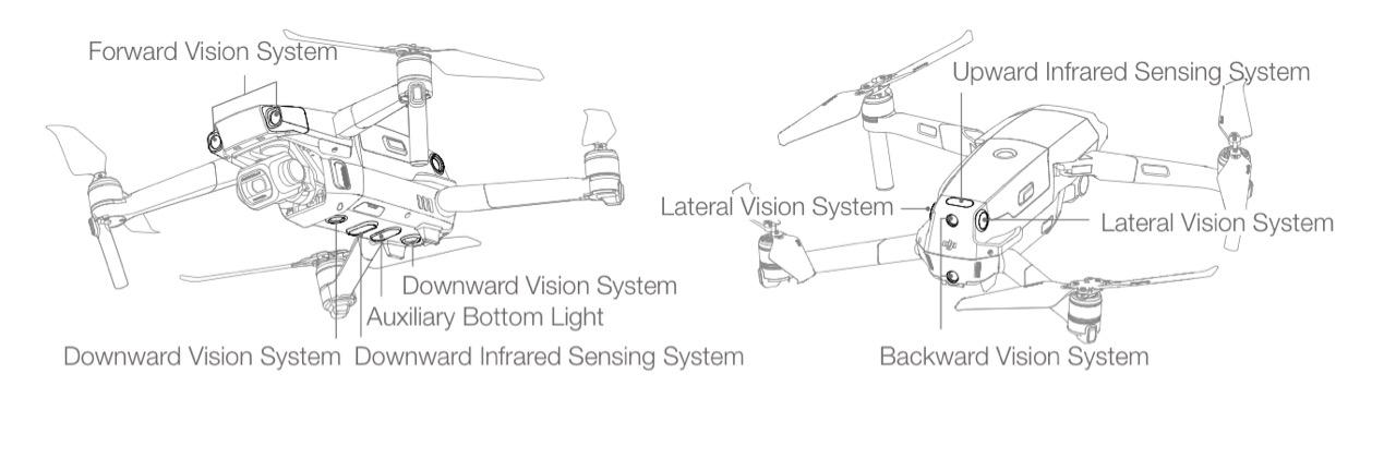 Dji Mavic 2 Provides Top Notch Drone Capabilities For